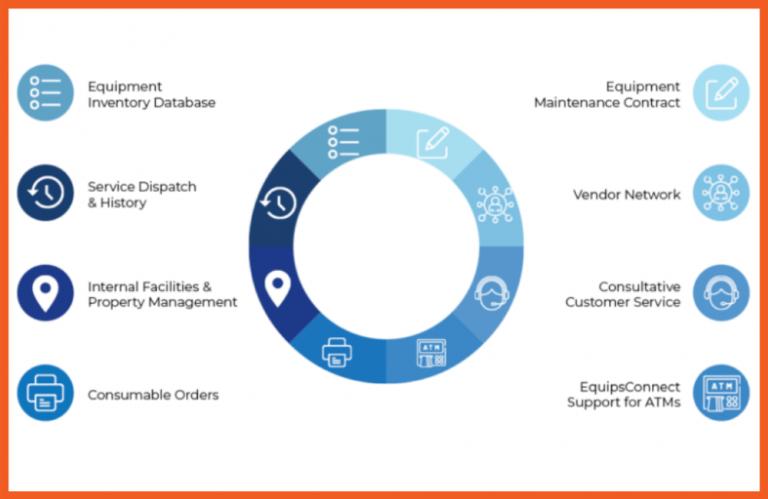 Equipment Management - Chart